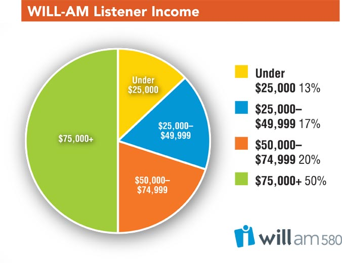 WILL-AM Listener Profile chart