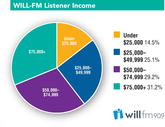 WILL-FM Listener Profile chart