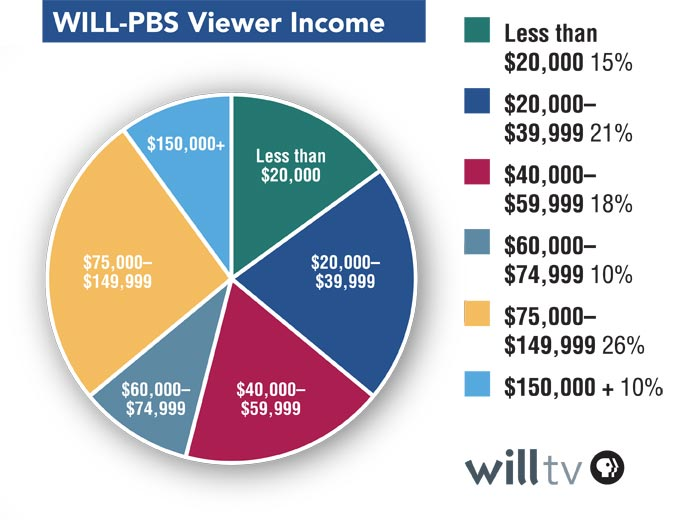 WILL-PBS Viewer Profile chart