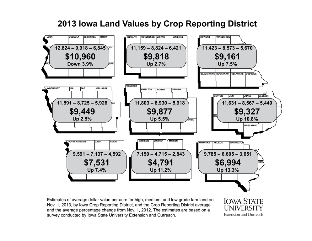 Graphic showing the percentage difference by crop reporting district of the value of Iowa farm land from 2012 to 2013.