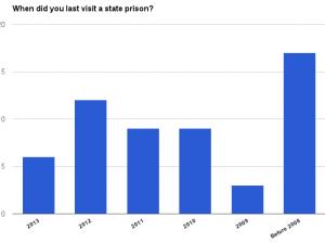 State prison survey