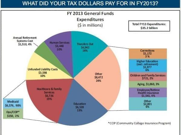 pie chart of Illinois state spending