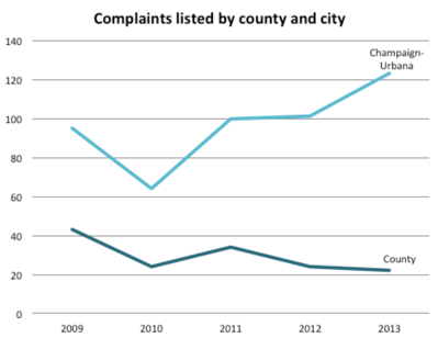 A graph of complaints listed by city and county
