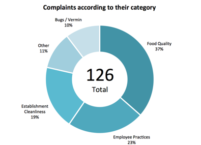 Complaints according to their category
