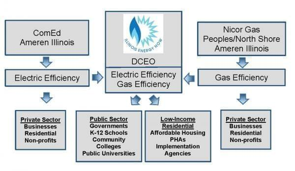 A flow chart laying out the goals of the Smart Energy Design Assistance Program.