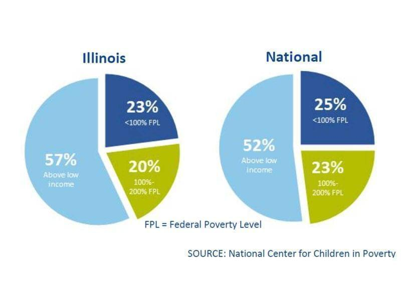 A pie chart comparing Illinois to the U.S. for infants in poverty, from Zero to Threes Website