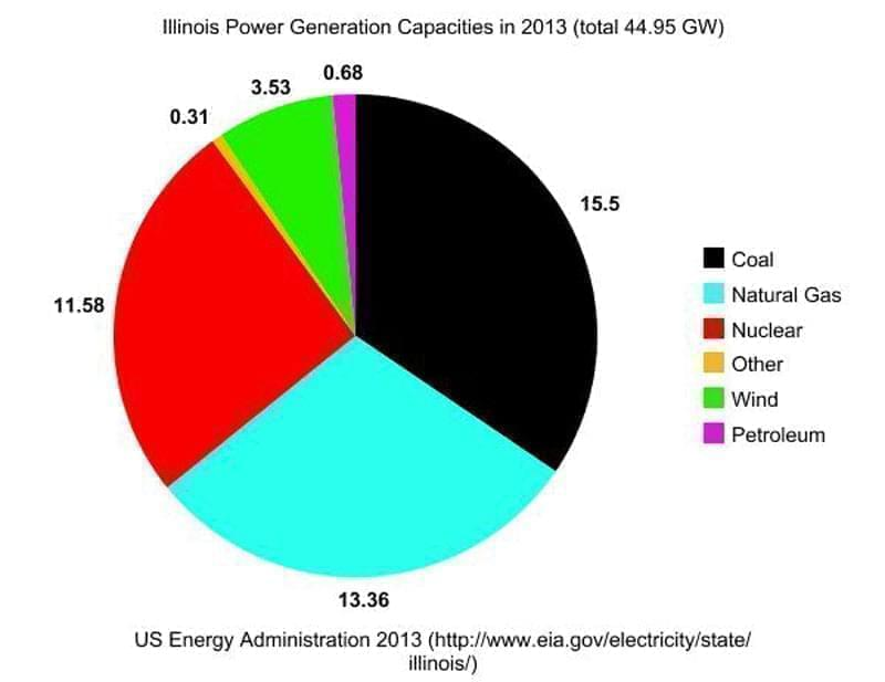 A pie chart showing the state of Illinois' power generation capacity in 2013