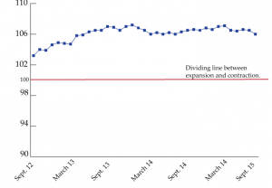 graph showing Flash Index readings over the past three years.