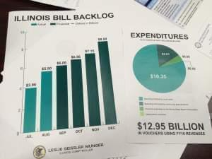 Handouts from Illinois Comptroller Leslie Munger illustrating the state's bill backlog.