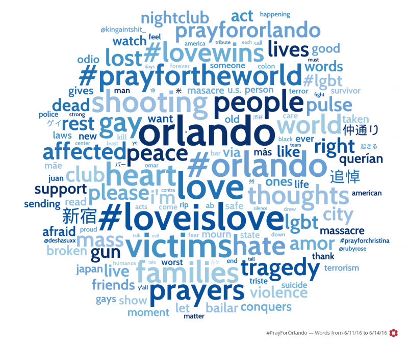 Word Cloud of Search Terms regarding the Orlando Nightclub mass murder