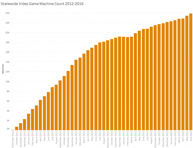 Graph showing Illinois' statewide video gaming machine count, 2012-2016
