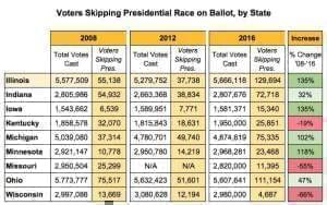 A chart showing voters skipping the presidential election.