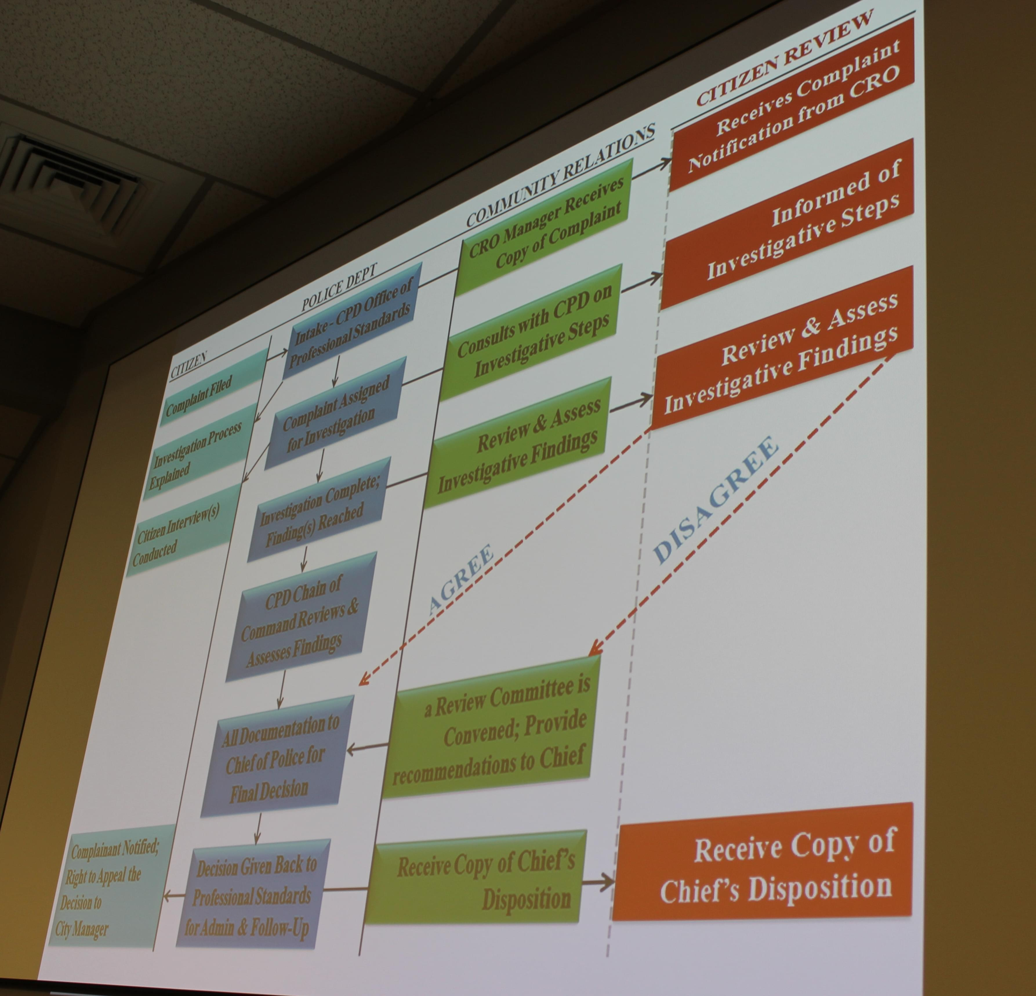 Chart shown during city council presentation by the Champaign Police Complaint Working Group on how to handle citizen complaints.