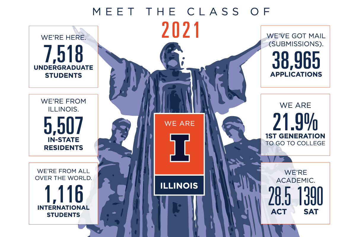 Record Student Enrollment At U of I Urbana Campus For 7th Straight