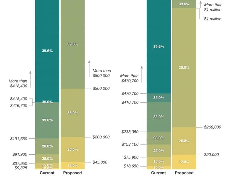 A chart of income tax rates.