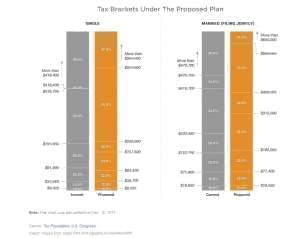 Graphs showing tax brackets.