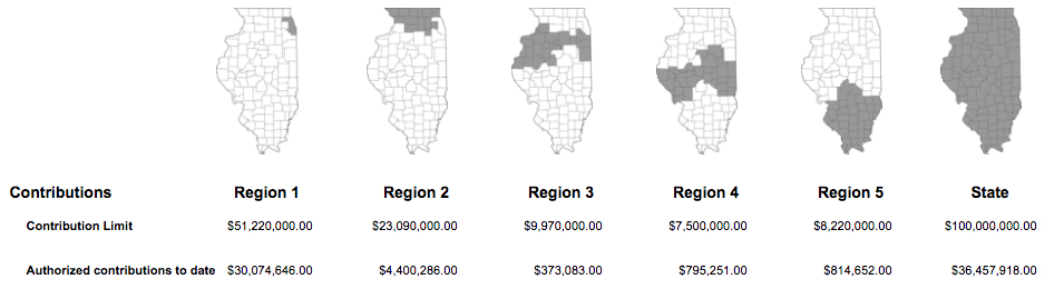 Graphic from IL Dept. of Revenue showing tax credits available for private school scholarship donations in each region of the state.
