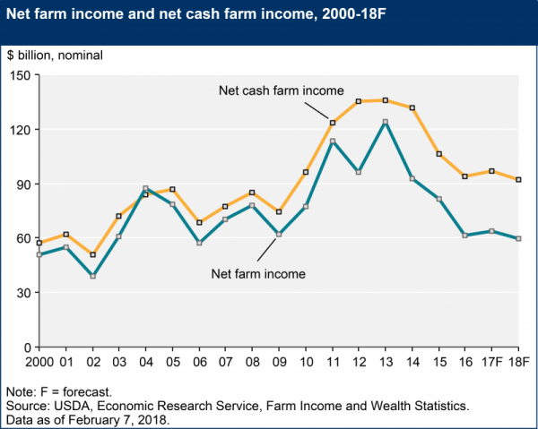 USDA Graph of farm income.