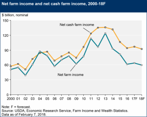 USDA Graph of farm income.