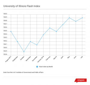 Chart showing 12 months of the Flash Index