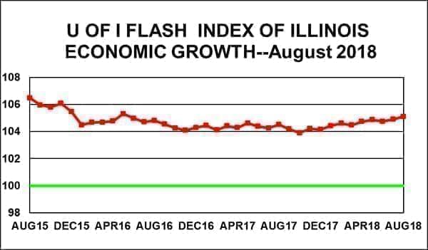 Flash Index Chart