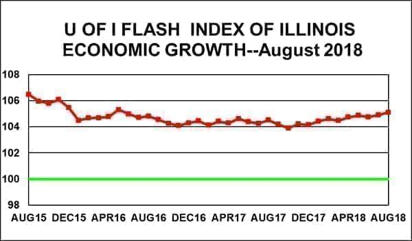 Flash Index Chart