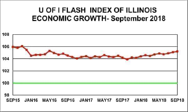 Graph showing the Flash Index' performance during the past three years.