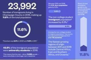 """An infographic from the 2018 report """"New Americans in Champaign County."""""""