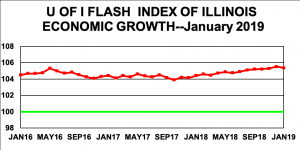 A graph showing the Flash Index of Illinois Economic Growth over the past three years.