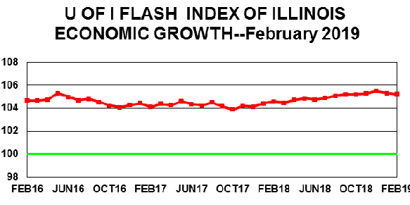 A graph of the Flash Index for the past three years.