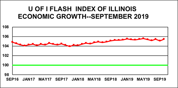 Graph showing recent Flash Index readings, including its September reading of 105.5.