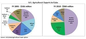 U.S. Agricultural Exports To Cuba