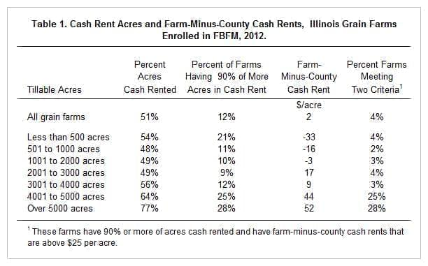 Table of Grain Farms by Size, Percent of Acres Cash Rented, and Dollar Amount Paid over the County Cash Rent Average