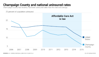 Champaign County uninsured rates after the ACA