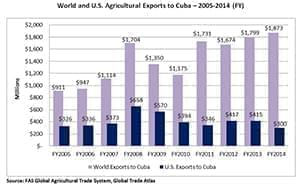 World and U.S. Agricultural Exports to Cuba from 2005 - 2014